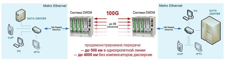 Использование ТР-100 в DWDM-сети