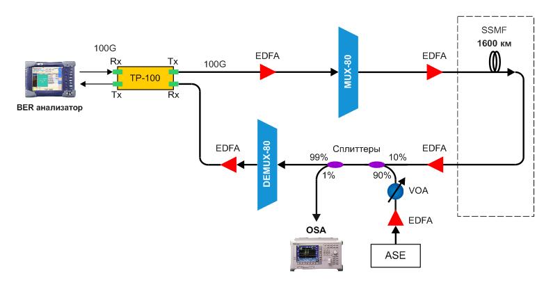 Схема тестирования ТР-100