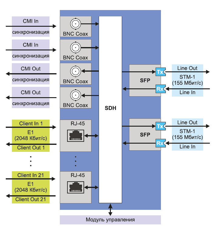 MS-1S-21E scheme