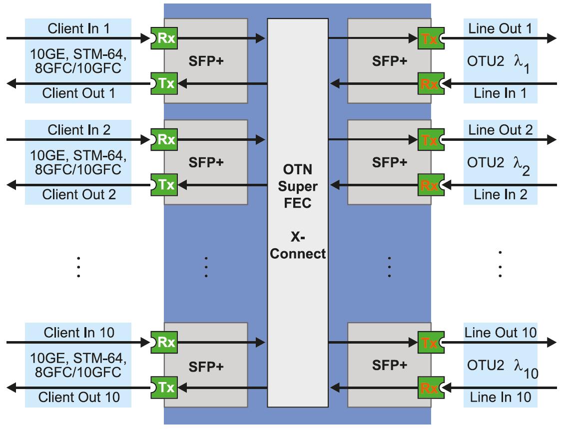 TT-10E and T6-10E scheme