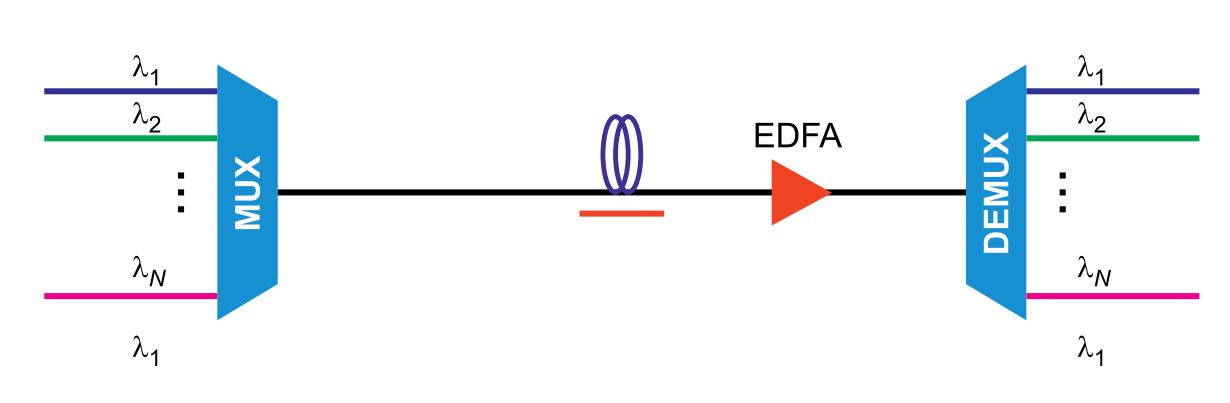 Рисунок 1. Общий вид WDM-системы с передачей по одному волокну оптических сигналов на разных длинах волн