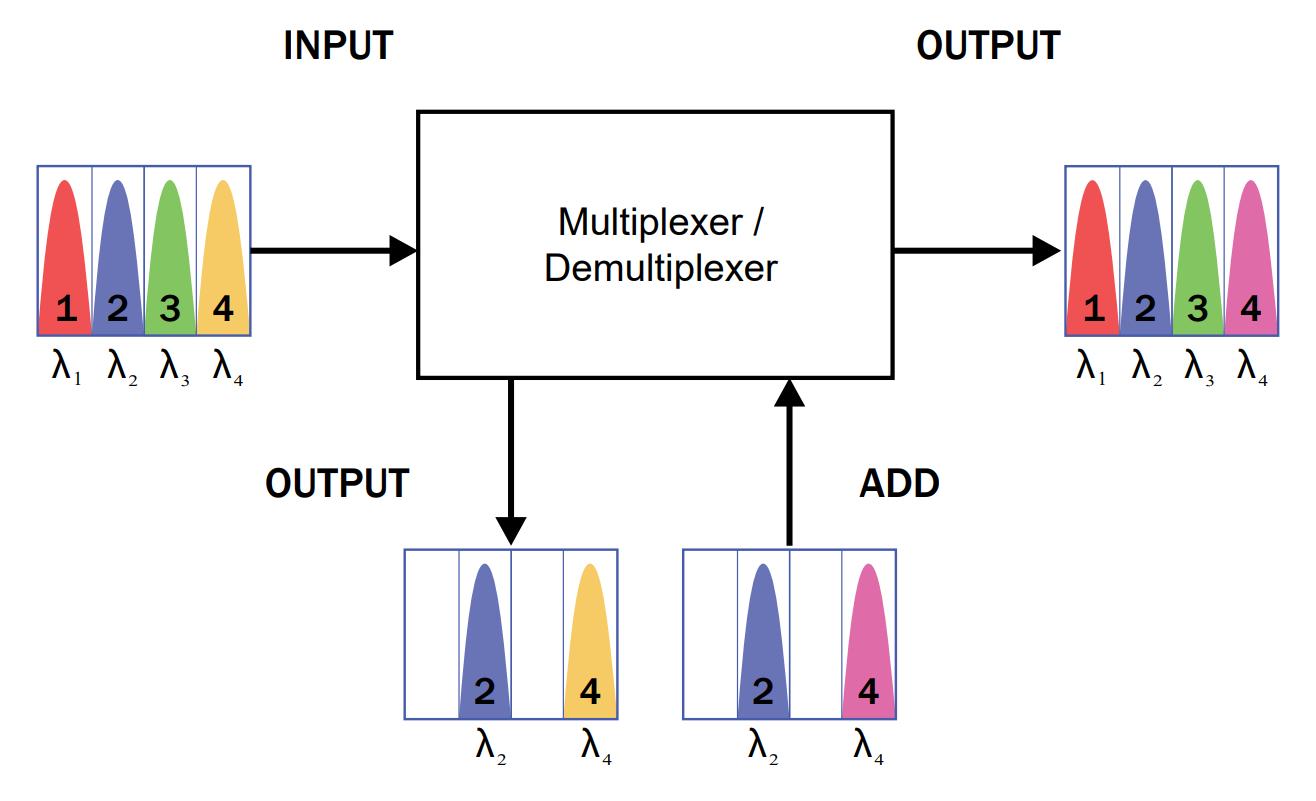 Basic of DWDM 2 eng