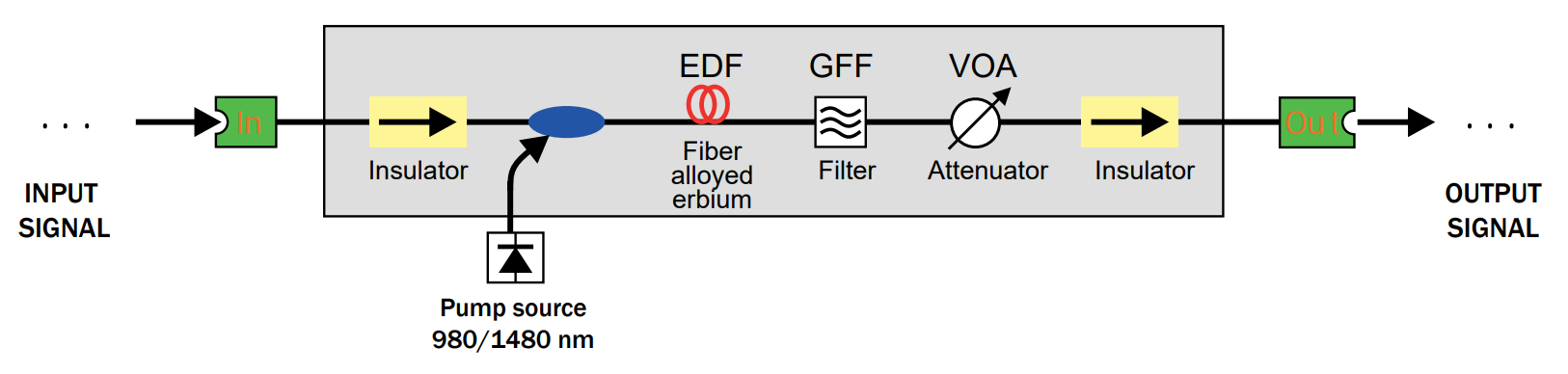 Basic of DWDM 3 eng