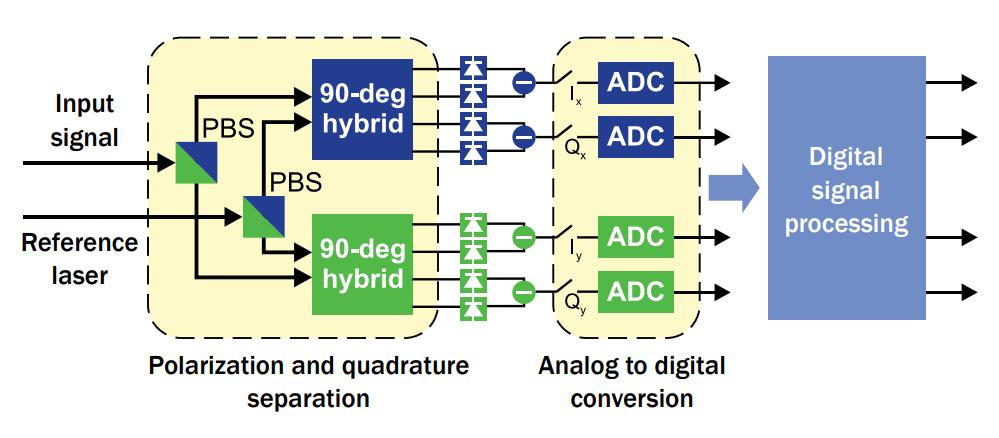 Basic of DWDM 7 eng