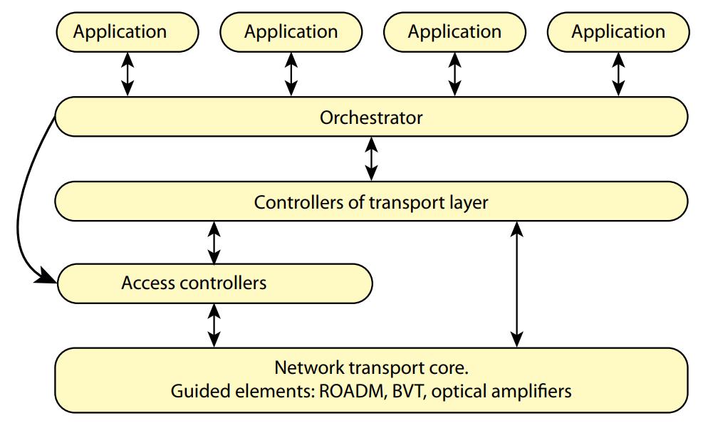 Basic of DWDM 8 eng
